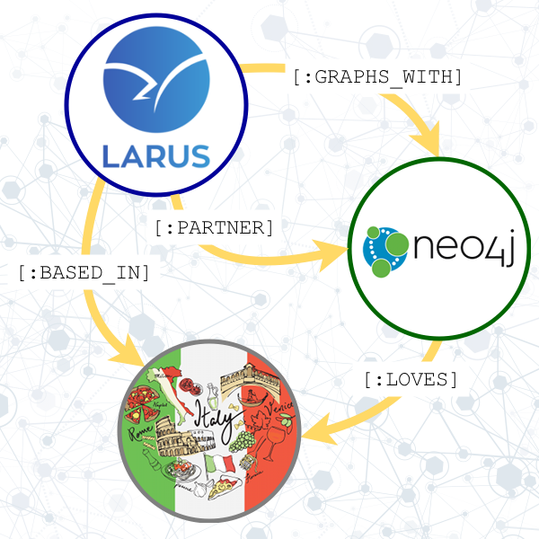 larus-with-neo4j