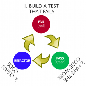 Spot Test Driven Development Technologies